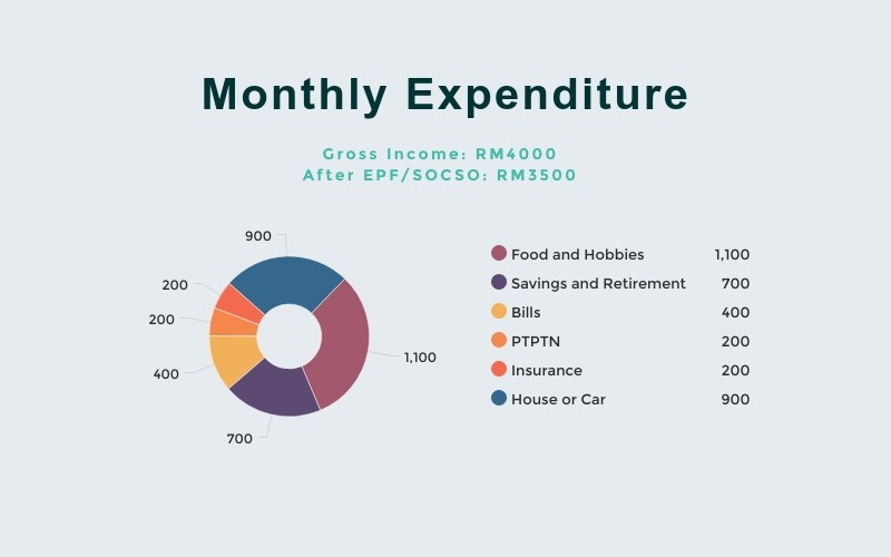 monthly-expenditures-chart